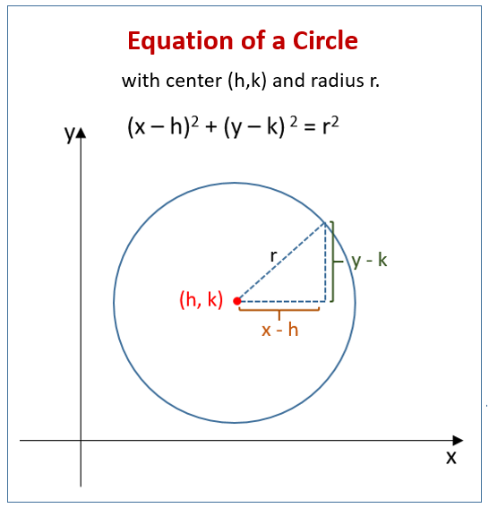 Equation Circle