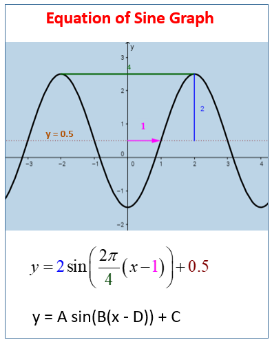 Equation of Sine Graph