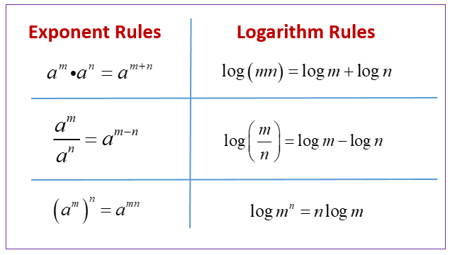 Exponent Logarithm Rules