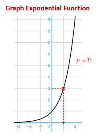 Graph Exponential Function