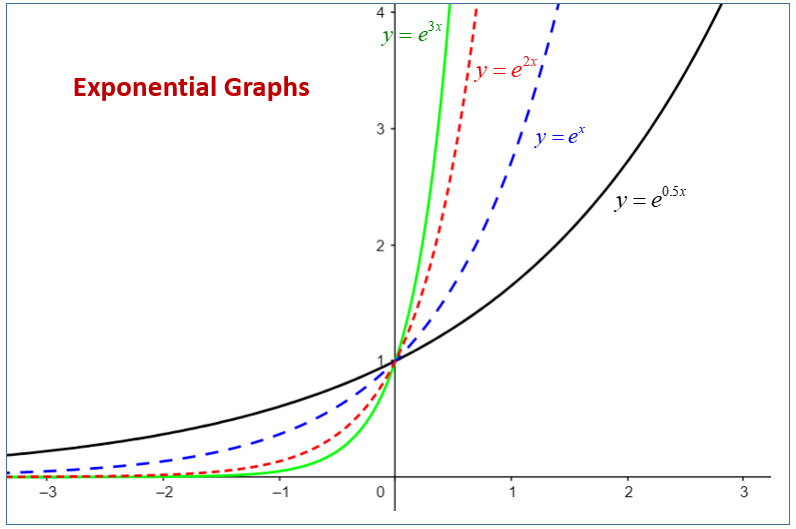 Exponential Functions (examples, solutions, videos ... on exponential vs. power, exponential equation, exponential derivatives, exponential table, exponential line, exponential transformation, exponential form, exponential model, exponential trend, exponential smoothing, exponential expression,