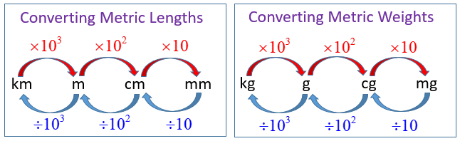 Exponents Metric Conversion