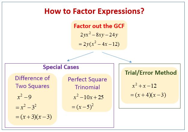 Factor Expressions Trinomials