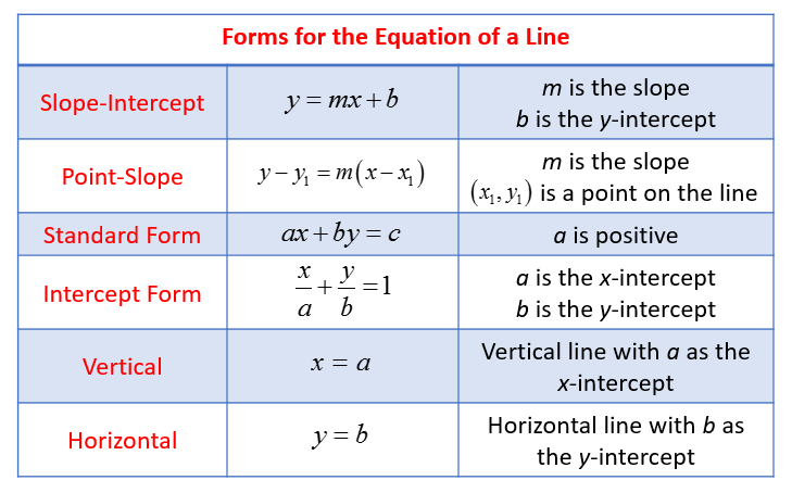 Forms for Equation of a Line