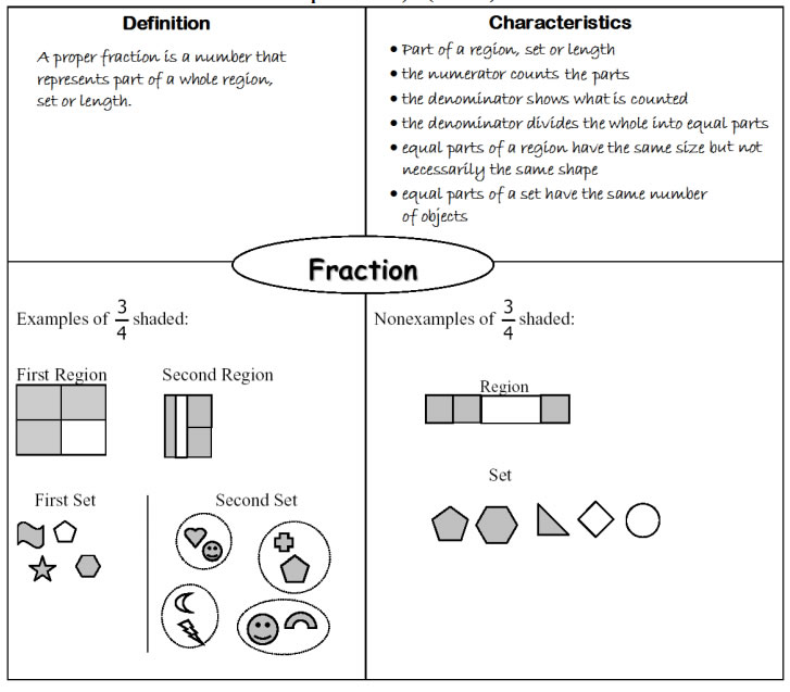 fraction frayer model