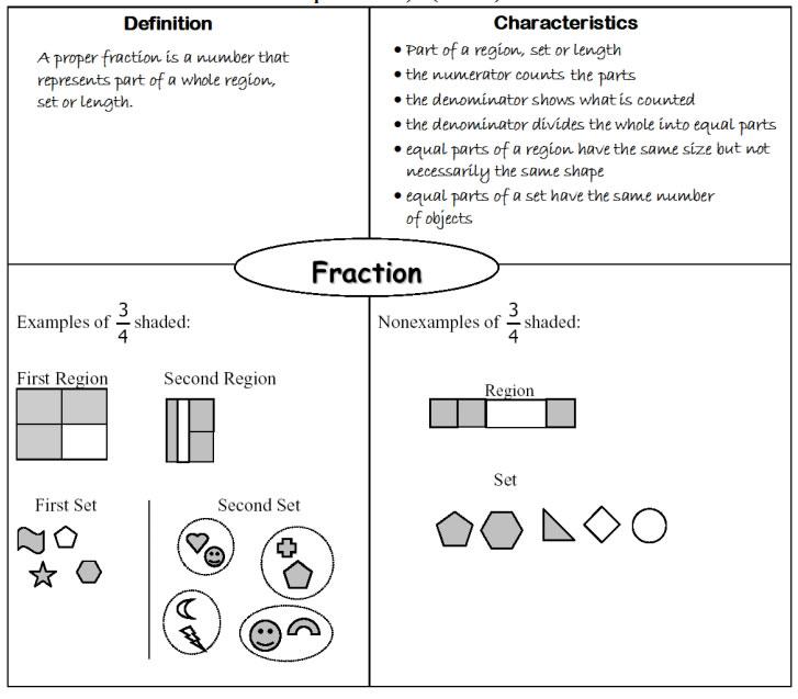fraction frayer model