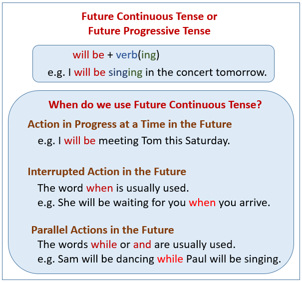 Future Continuous Tense Examples Explanations Videos