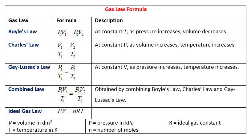 Gas Law Formulas