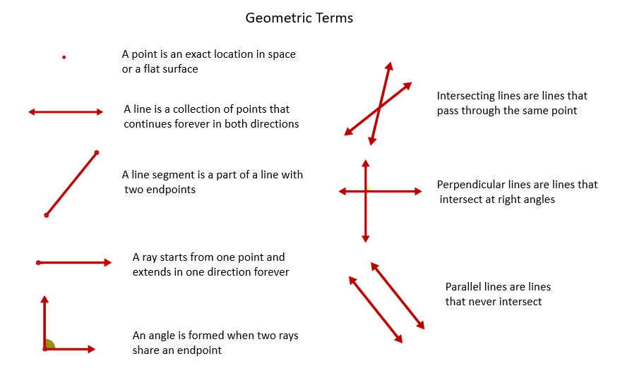 basic geometry concepts solutions examples definitions
