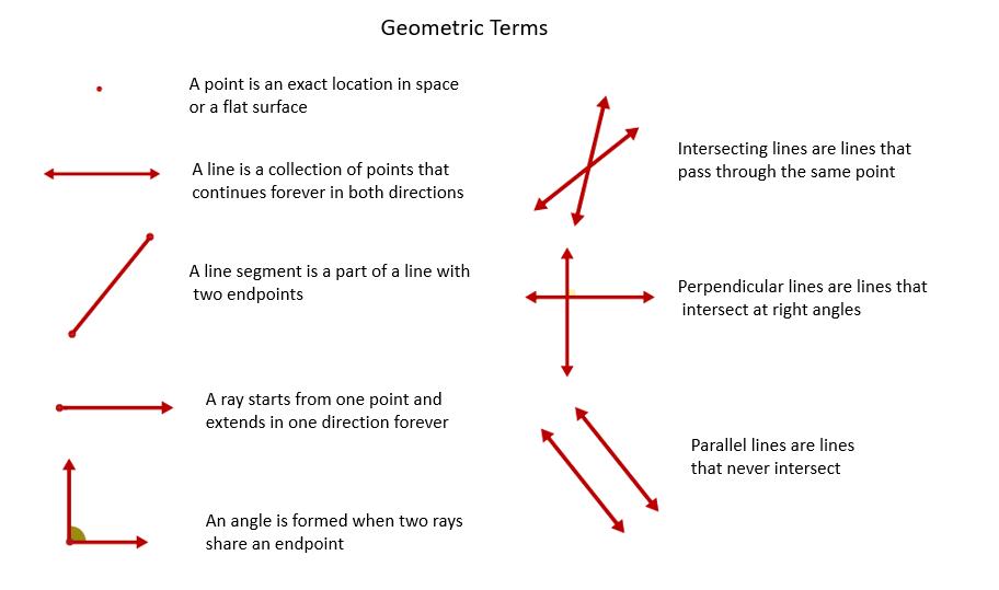 Geometric Notations