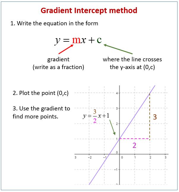 Gradient Intercept