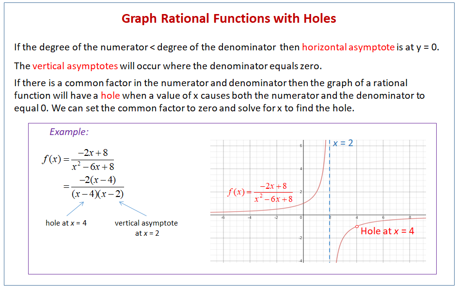 Graph Rational Functions with Holes