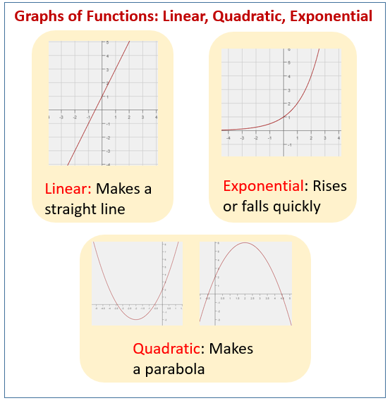 Graphs of functions: linear, quadratic, exponential