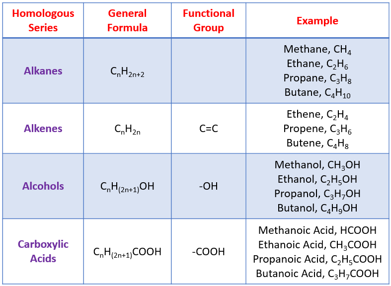 Homologous Series, Hydrocarbons
