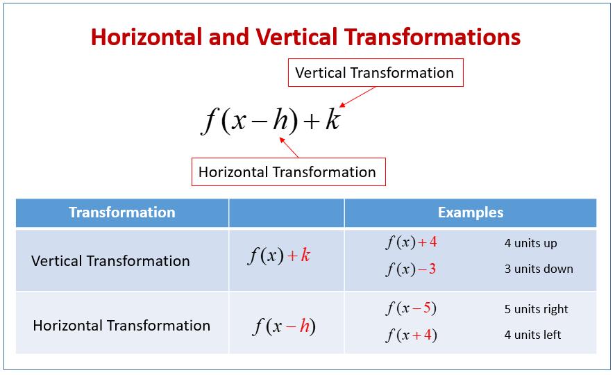 Horizontal Transformations