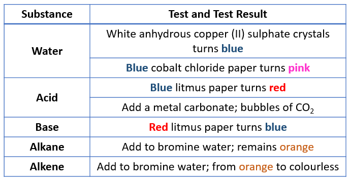 Tests for acid, base, alkene