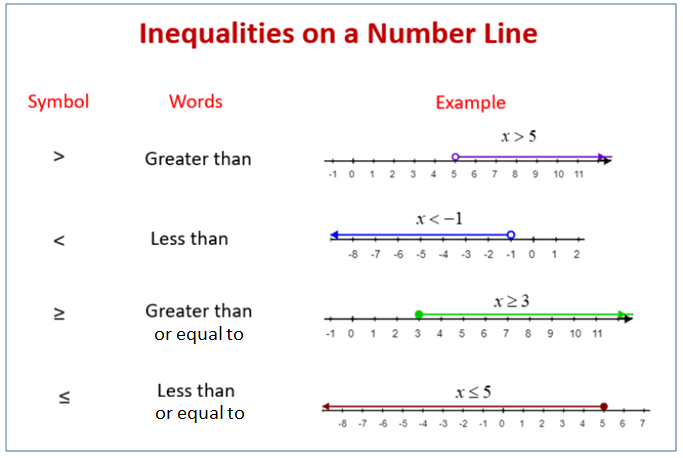 Inequalities on the Number Line