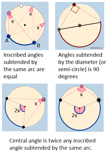 Inscribed Angle Theorems