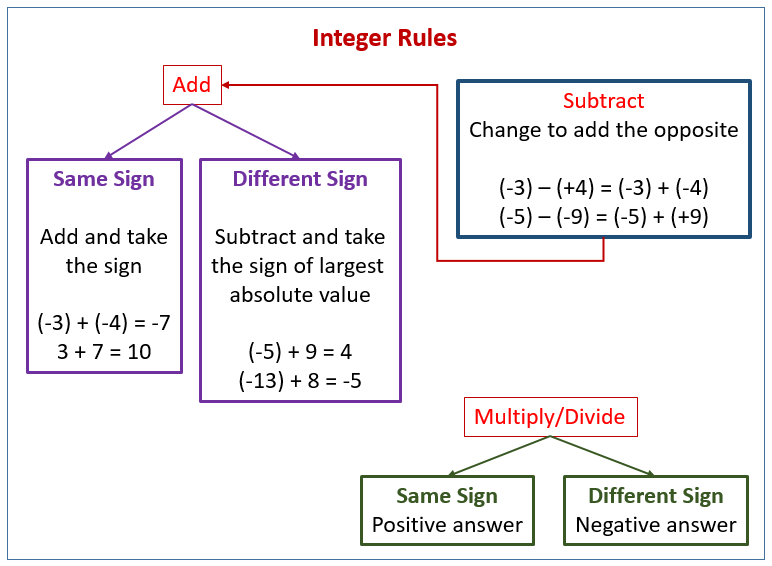 Rules Subtract Integers