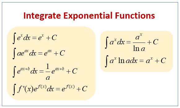 Integrate Exponentials