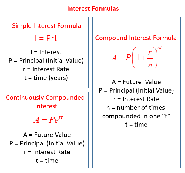 Interest Formulas for Investments