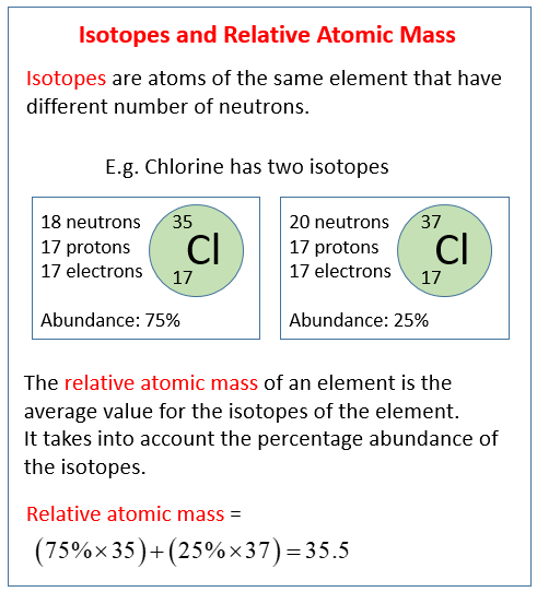 Isotopes Relative Atomic Mass