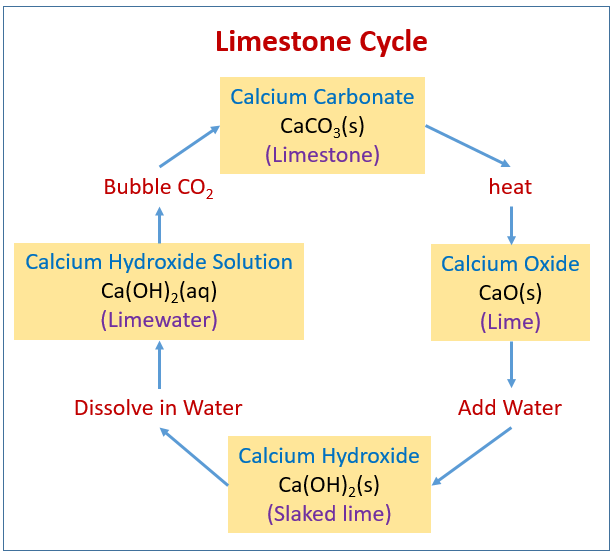 Limestone Cycle