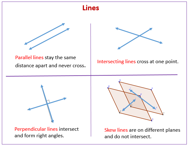 Lines parallel perpendicular skew