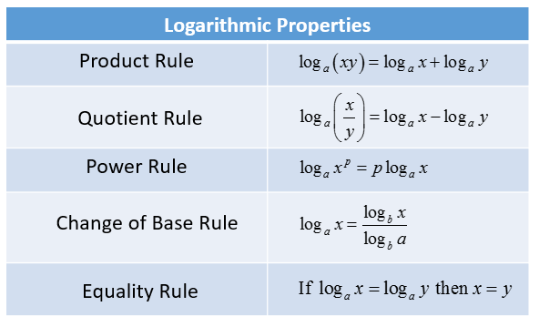 Logarithmic Rules