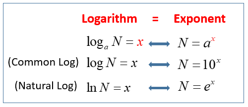 Common and Natural Logarithm (solutions, examples, videos)