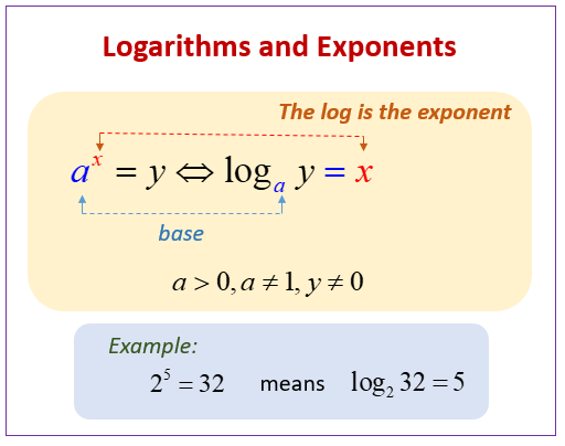 Logarithms Exponents