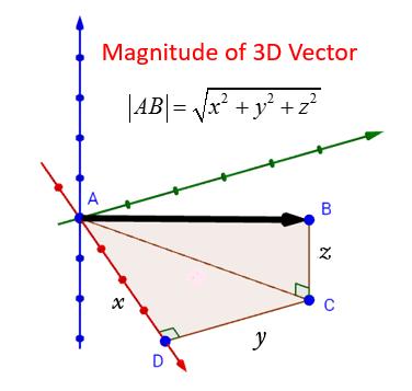 Magnitude of 3D Vector