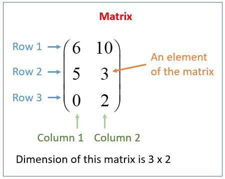 matrix row column example