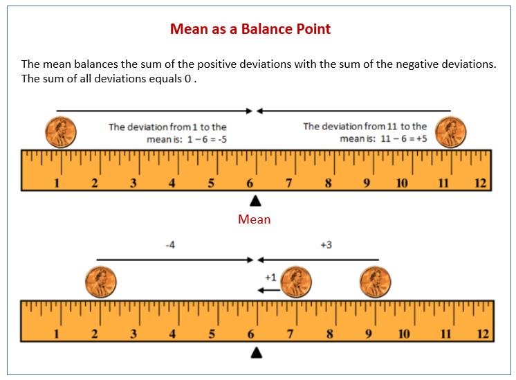 Mean as a Balance Point