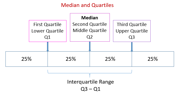 Median, Quartiles, Percentiles (examples, solutions, videos)