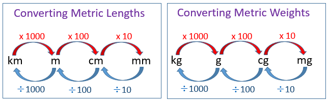 Metric math problems solutions examples videos - How to convert liter to kilogram ...