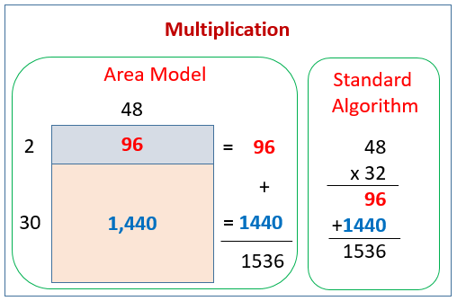 Multiplication Area Model
