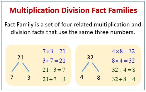 Multiplication Division Fact Family