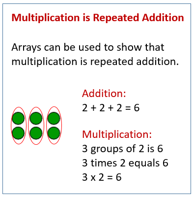 Addition And Arrays Solutions Examples Videos Worksheets Games
