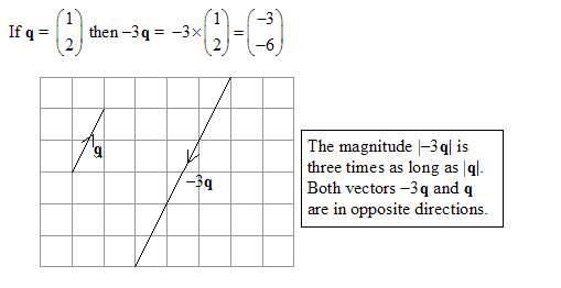Diagram of scalar multiplication of a vector, negative scalar