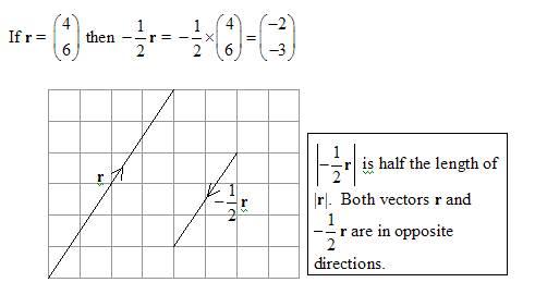 Diagram of scalar multiplication of a vector, fractional scalar
