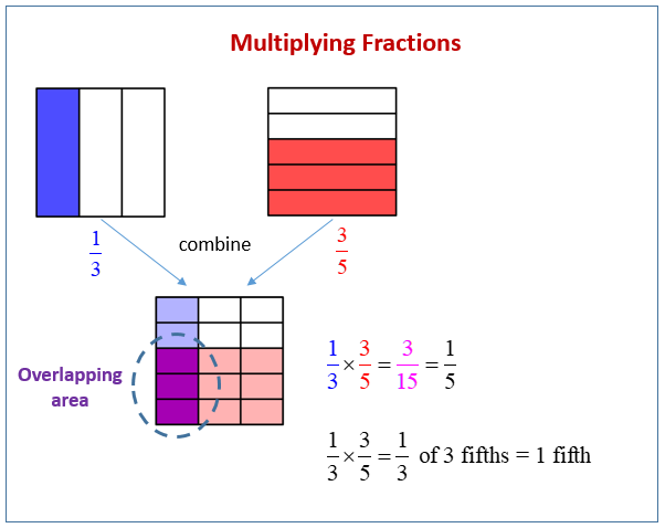 Multiply Fractions Area Model
