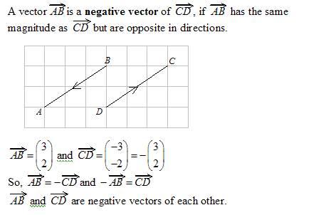 negative vectors
