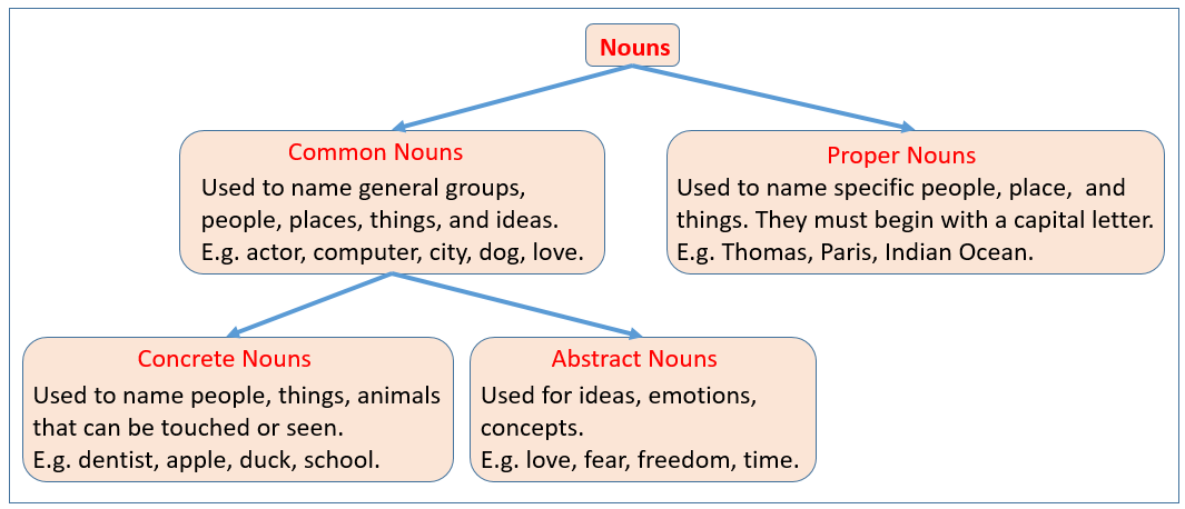 Common Nouns Examples Solutions Videos