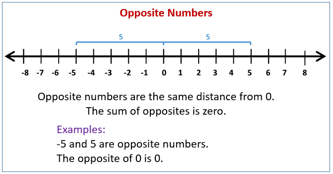 Numbers and Their Opposites (examples, solutions, videos