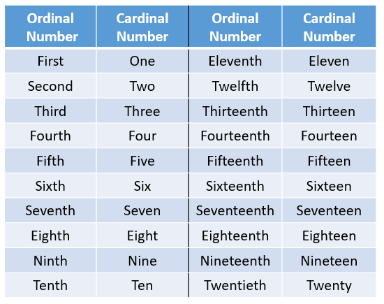 ordinal cardinal numbers