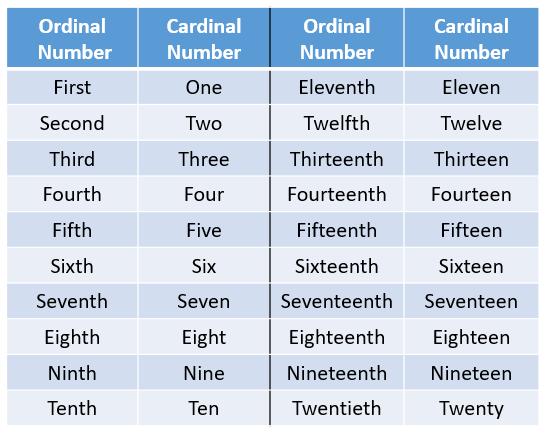 ordinal cardinal numbers