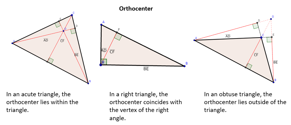 orthocenters of acute, right and obtuse triangles