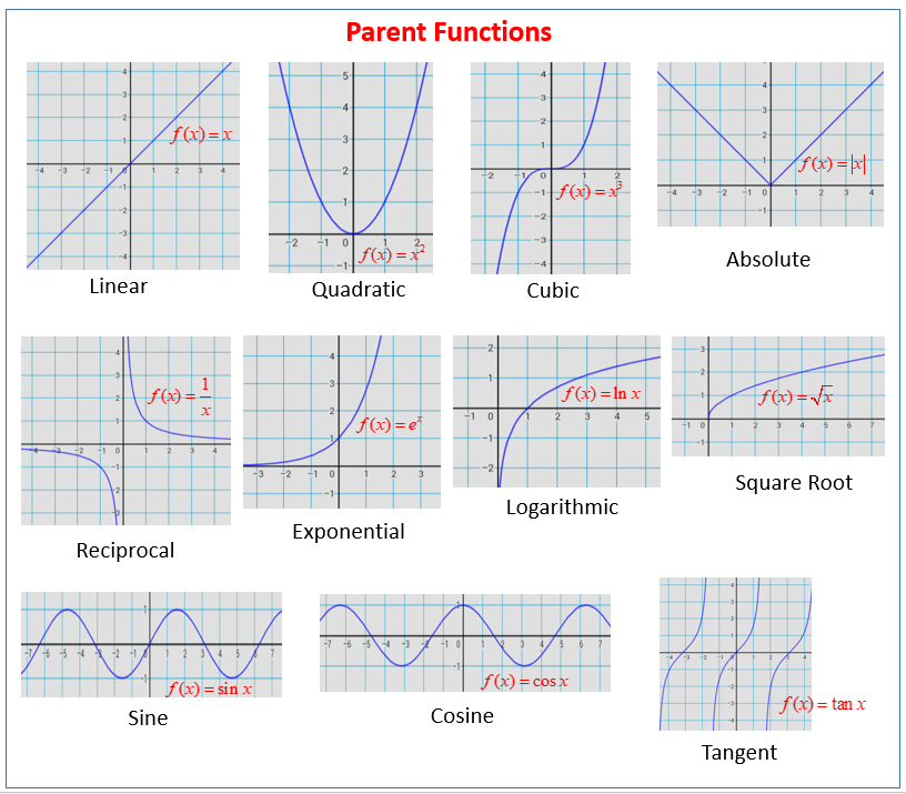 Graphs of parent functions