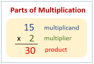 Parts of Multiplication